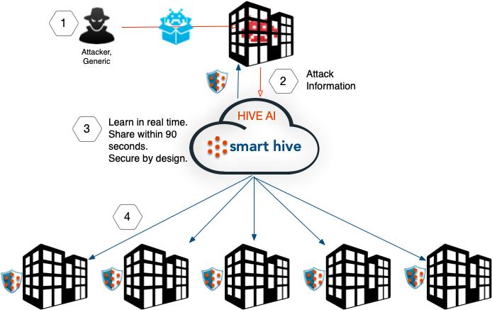 Smart Hive Flow