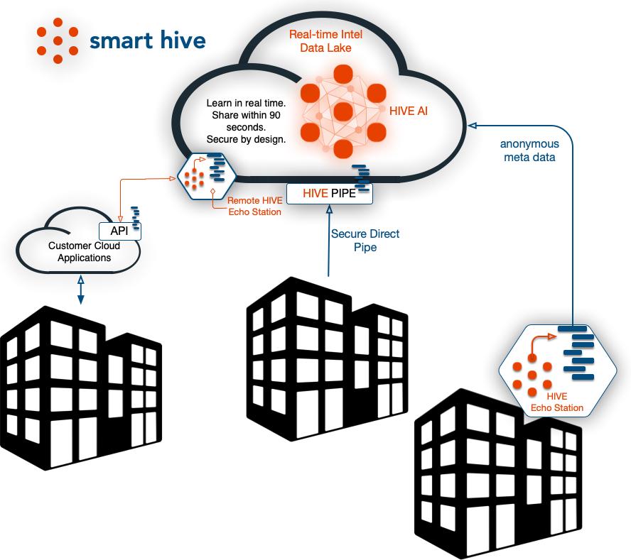 Smart Hive Echo Station